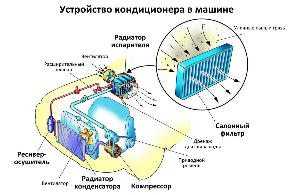 Как устроен автокондиционер, Замена конденсатора кондиционера